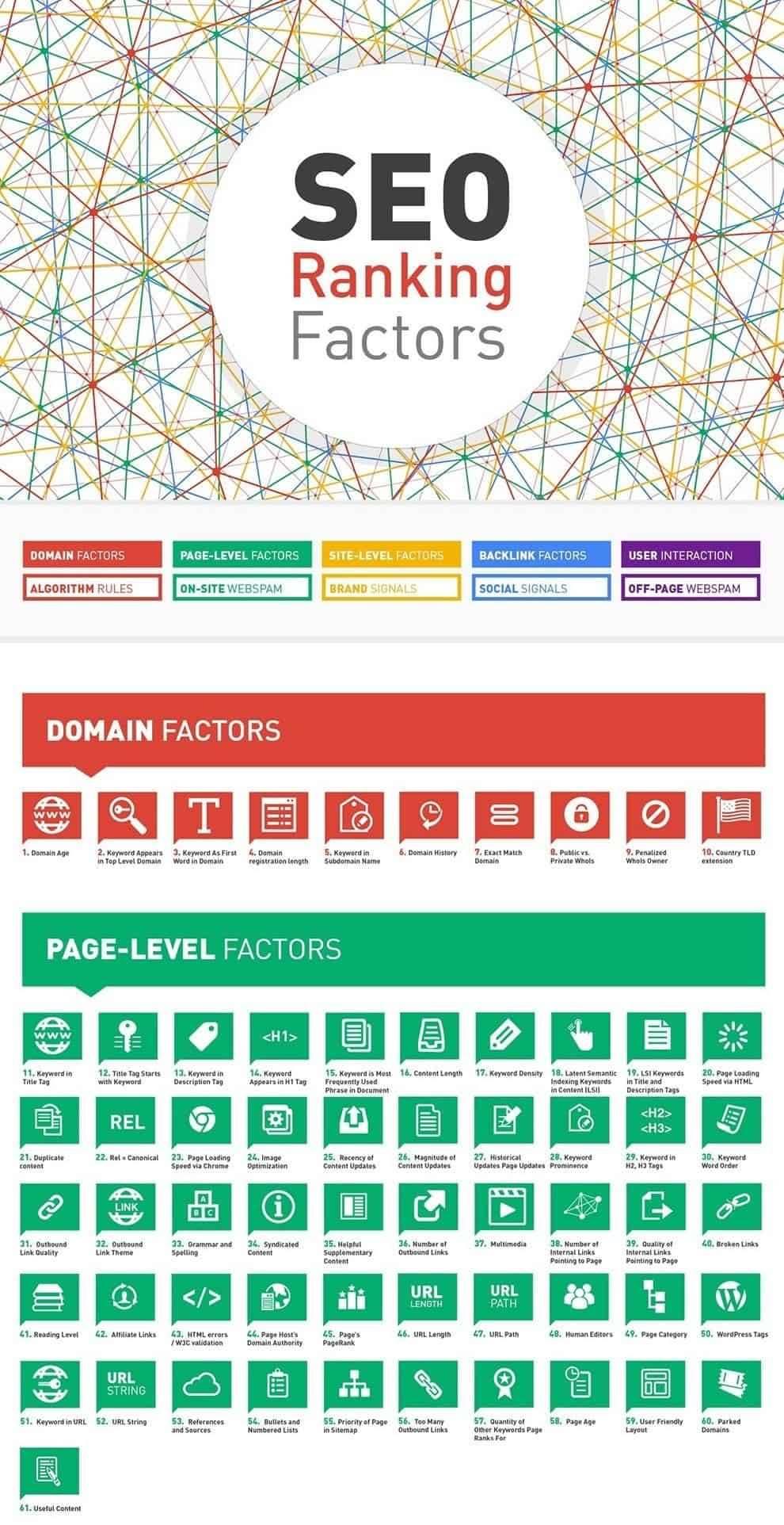 Faktori SEO optimizacije